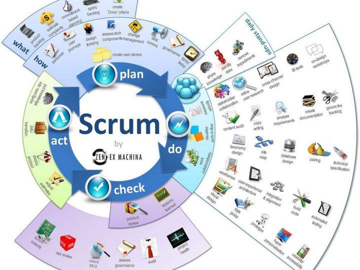 Gestionando Proyectos Con Scrum